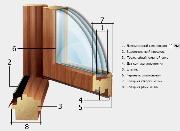 Деревянные клееные окна